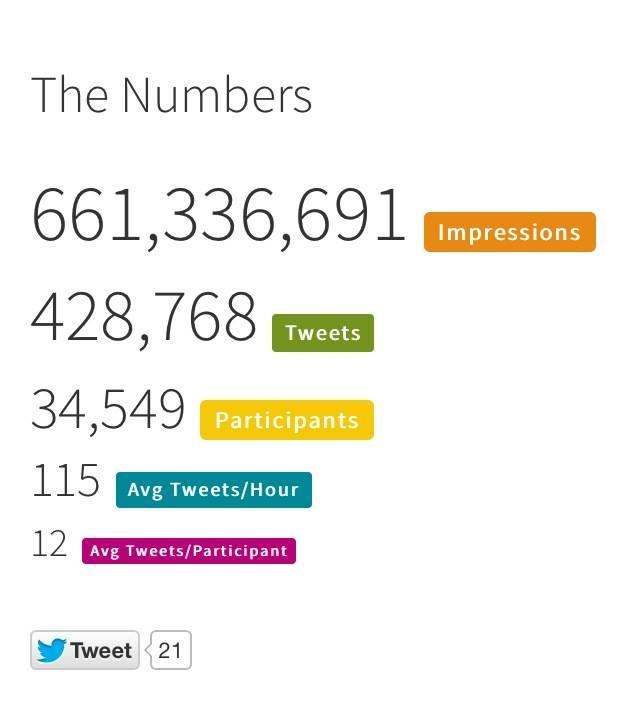 CDCwhistleblower tweet stats